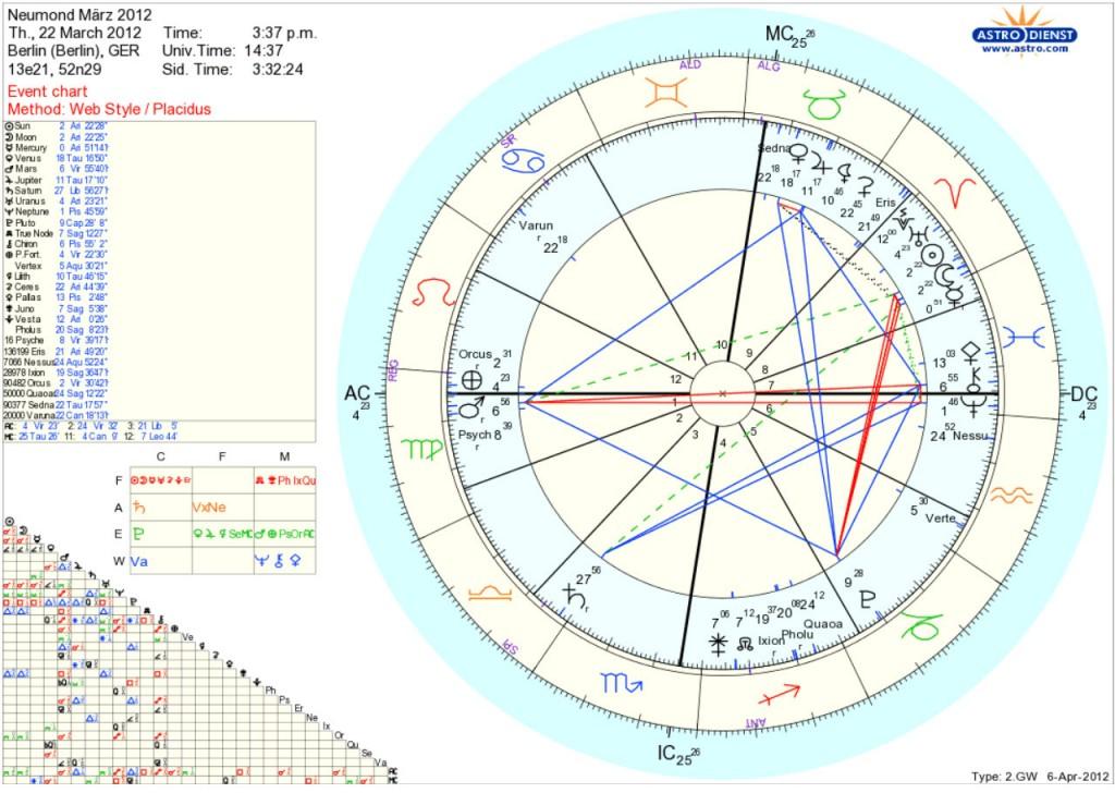 2012-Insider Neumond Horoskop 22. März 2012 Kreis der Hüter