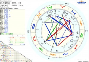 2012-Insider - Astrologie Horoskop neuer Mayakalender