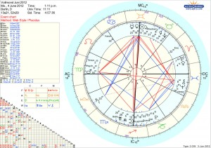 2012 Insider Horoskop Vollmond 4 Juni 2012