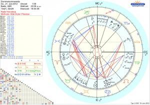 Sonnwende Horoskop 21.06.2012 Deutschland