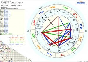 Vollmond Horoskop Juli 2012 Alexander Gottwald