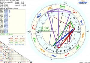 Horoskop Samhain Superneumond Sonnenfinsternis November 2012