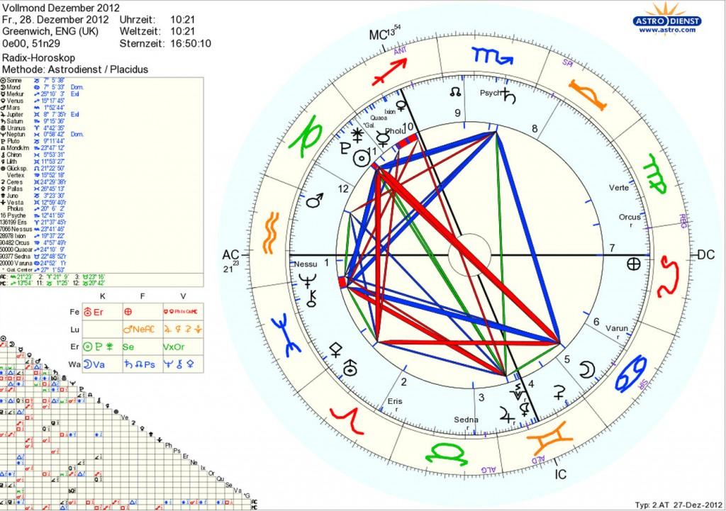 Vollmond Horoskop des 28. Dezember 2012 2012-Insider
